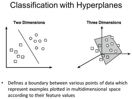 Classification with Hyperplanes Defines a boundary between various points of data which represent examples plotted in multidimensional space according.
