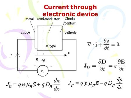 Current through electronic device. Dynamics of electronic carriers J = nev d = ne 2 F  /m* J =  F (lei de Ohm)  = ne 2  /m* = ne  v d =  F  =