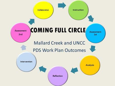 Collaboration I nstruction Assessment 1st AnalysisReflection Intervention Assessment 2nd COMING FULL CIRCLE Mallard Creek and UNCC PDS Work Plan Outcomes.