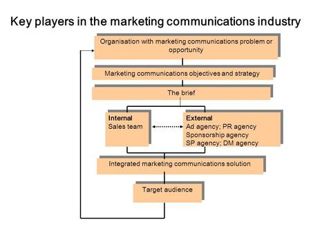 Key players in the marketing communications industry