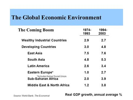 The Global Economic Environment The Coming Boom Wealthy Industrial Countries2.92.7 Developing Countries3.04.8 East Asia7.57.6 South Asia4.85.3 Latin America2.63.4.