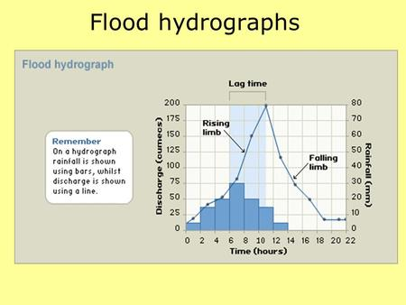 Flood hydrographs. Flood risk factors Increase riskDecrease risk Impermeable rockPermeable rock Urbanisation (towns/cities with surfaces such as tarmac)