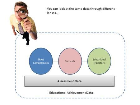 EPAs/ Competencies Curricula Educational Trajectory Assessment Data Educational Achievement Data You can look at the same data through different lenses…