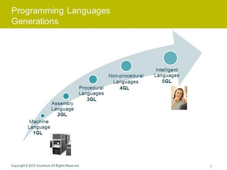 programming language generations 21-1-2014 10 programming languages you should learn right now share tweet  an understanding of at least one programming language makes.