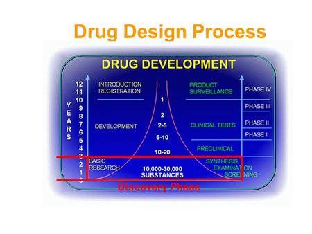 Drug Design Process Discovery Phase. Tripos Software n SYBYL & its modules SYBYL, Concord, MOLCAD, SiteId, Advanced Computation, GASP, DISCOtech, HQSAR,