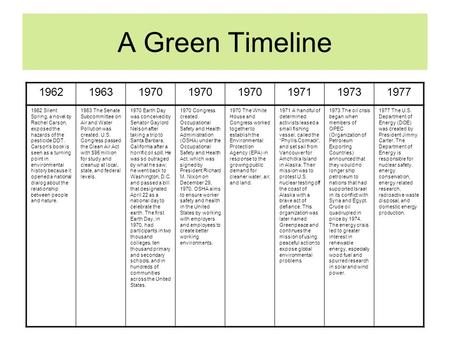 A Green Timeline 196219631970 197119731977 1962 Silent Spring, a novel by Rachel Carson, exposed the hazards of the pesticide DDT. Carson's book is seen.