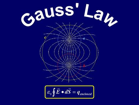a b c Today… Gauss' Law: Motivation & Definition Coulomb's Law as a consequence of Gauss' Law Charges on Conductors: –Where are they? Applications of.