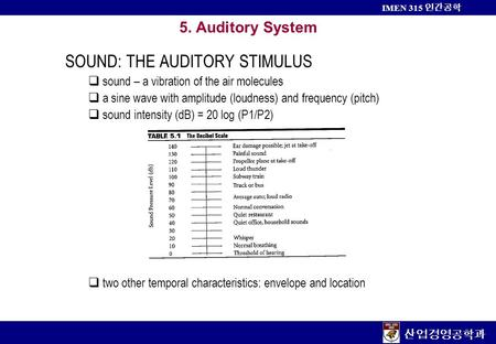 산업경영공학과 IMEN 315 인간공학 5. Auditory System SOUND: THE AUDITORY STIMULUS  sound – a vibration of the air molecules  a sine wave with amplitude (loudness)