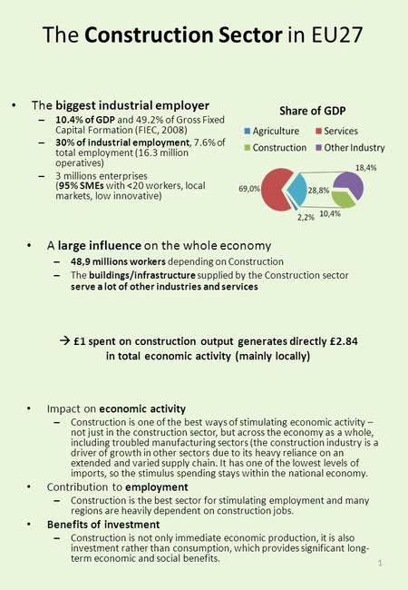 The biggest industrial employer – 10.4% of GDP and 49.2% of Gross Fixed Capital Formation (FIEC, 2008) – 30% of industrial employment, 7.6% of total employment.