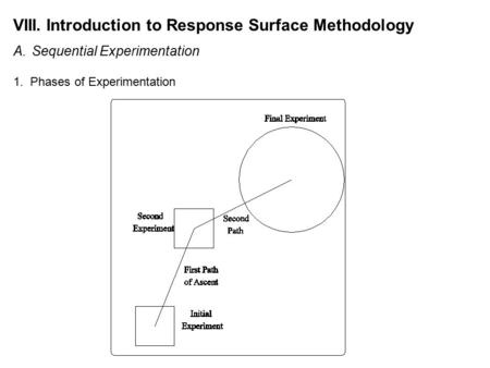 VIII. Introduction to Response Surface Methodology A.Sequential Experimentation 1. Phases of Experimentation.