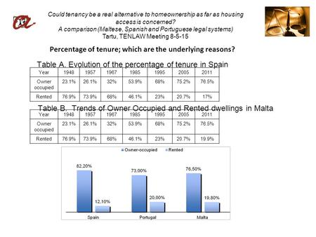 Could tenancy be a real alternative to homeownership as far as housing access is concerned? A comparison (Maltese, Spanish and Portuguese legal systems)