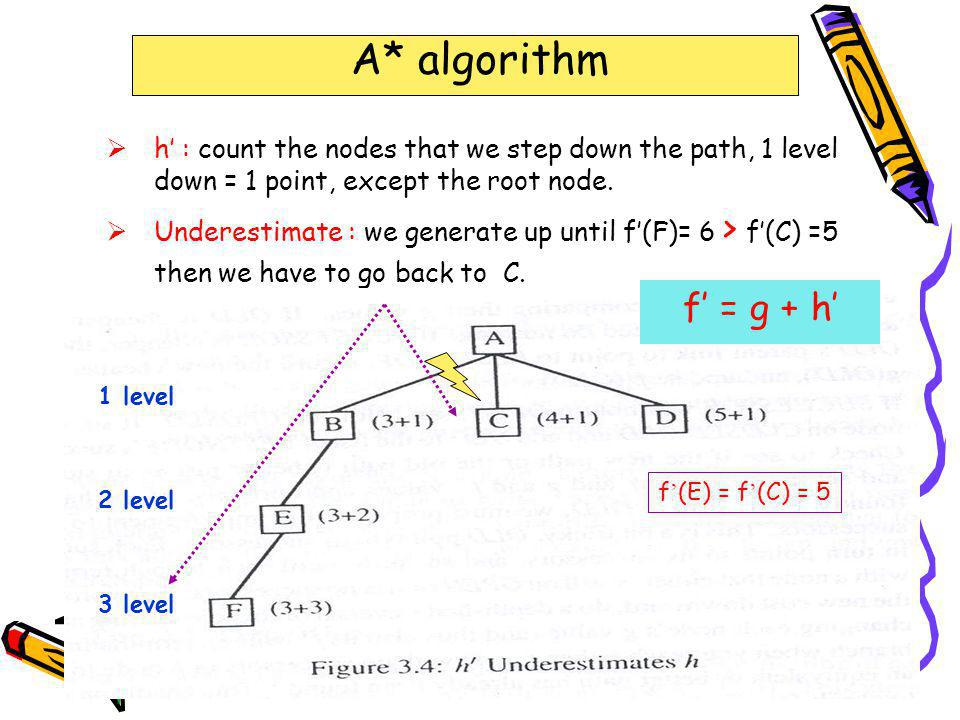 323-670 Artificial Intelligence Lecture 7-12Page 29 A* algorithm f' = g + h' 1 level 2 level 3 level Overestimate : Suppose the solution is under D : we will not generate D because F ' (D) = 6 > f ' (G) = 4.
