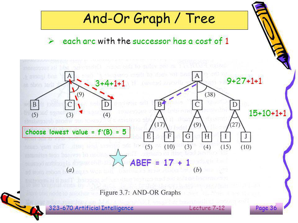 323-670 Artificial Intelligence Lecture 7-12Page 37 And-Or Graph / Tree  Futility : some value use to compare the result/ threshold value  If...