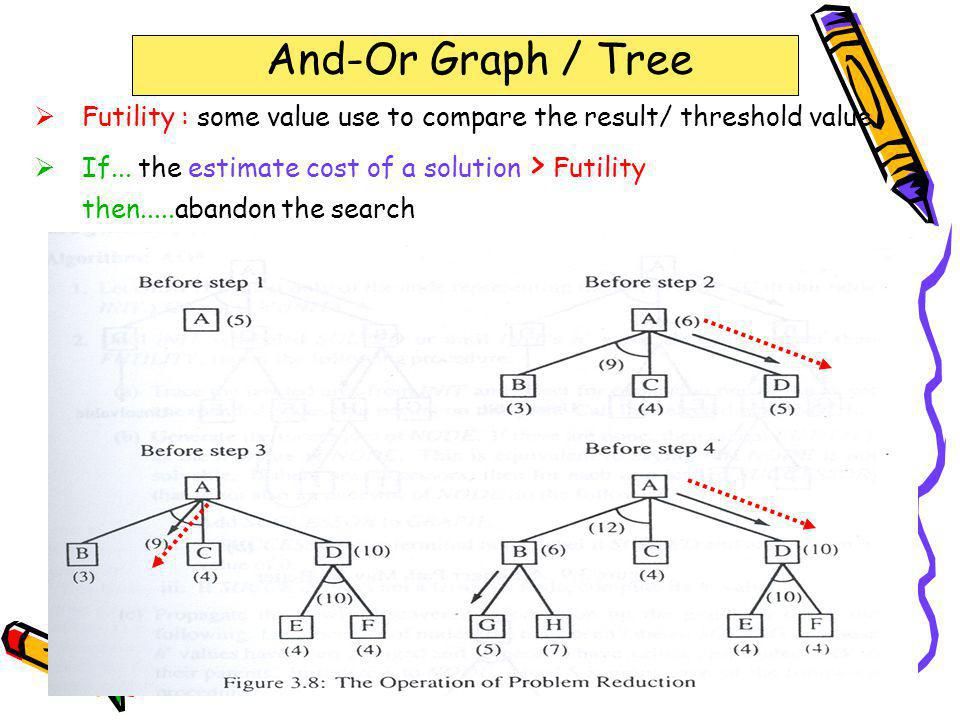323-670 Artificial Intelligence Lecture 7-12Page 38 Problem Reduction