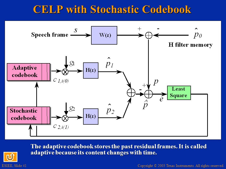Copyright © 2003 Texas Instruments. All rights reserved. ESIEE, Slide 42 CELP Decoder