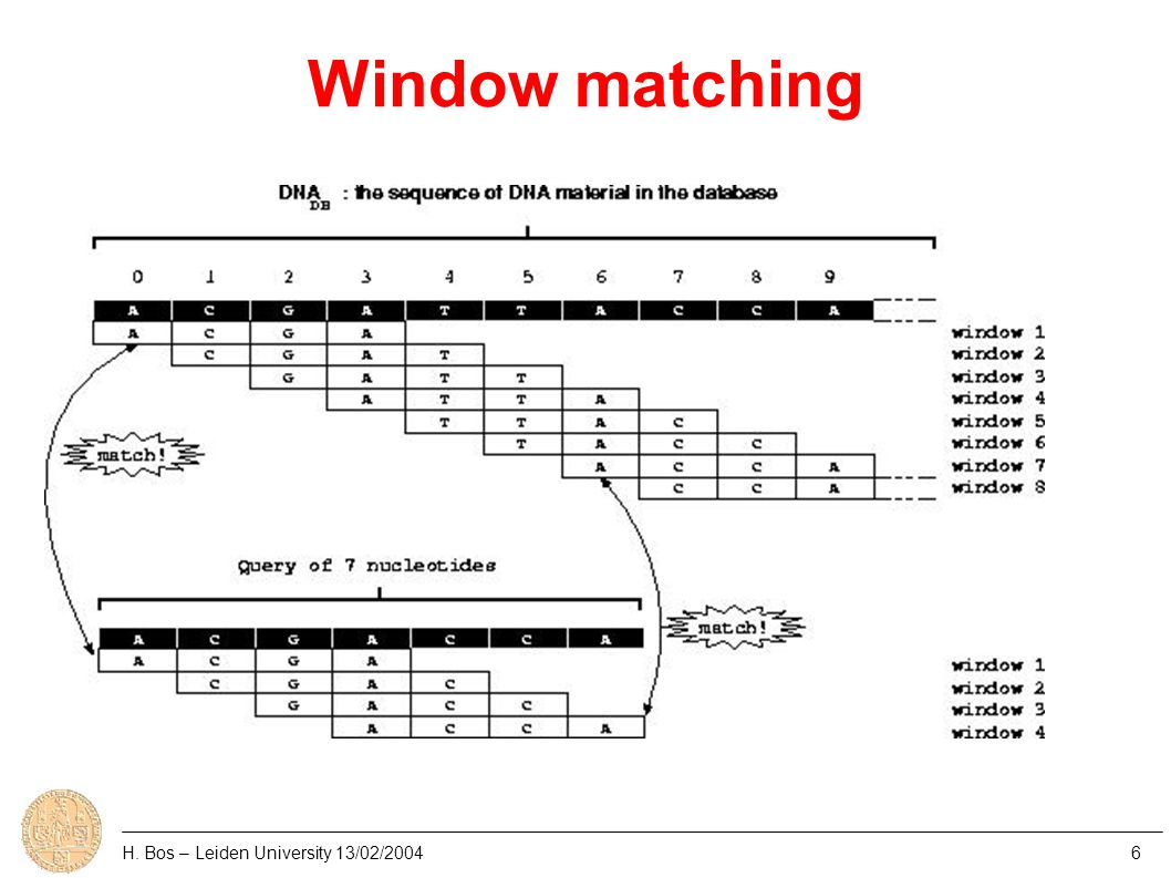 Window matching ● naïve approach: roughly W*N*M comparisons ● does not scale ● string search algorithms: Aho-Corasick – all windows matched at the same time – shifting genome one nucleotide at a time – matching algorithm transformed in a DFA ● DFA may be quite large H.