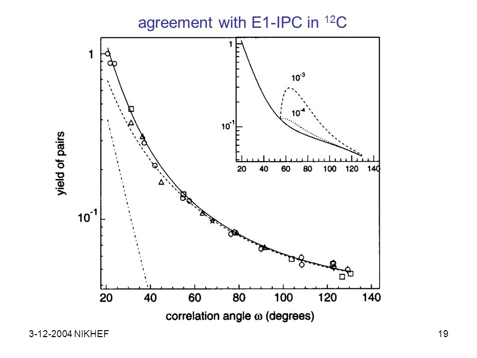 3-12-2004 NIKHEF20 agreement with IPC in 12 C and a deviation in 8 Be Phys.Lett.