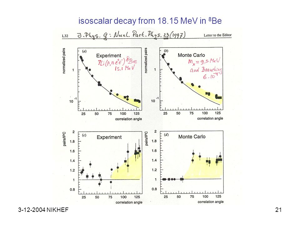 3-12-2004 NIKHEF22 results from IKF, KVI and SUNY branching ratios and widths an isoscalar boson scenario with mass of 9 MeV/c 2, with spin 0 - or 1 +, and coupling strength α X proportional to the isoscalar width in the magnetic transition.