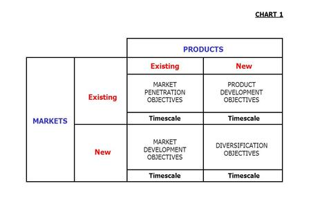 PRODUCTS Existing New Existing MARKETS New