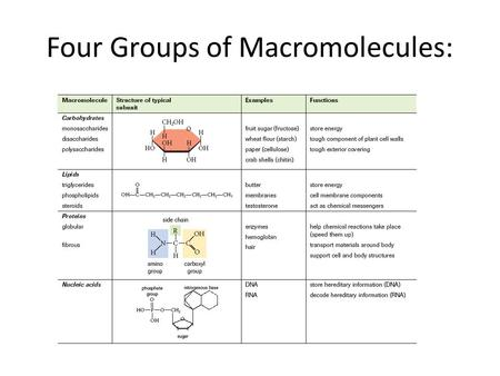 Four Groups of Macromolecules:. Recently the FDA gave its approval to Proctor and Gamble to use a controversial fat replacement in snack foods. What makes.