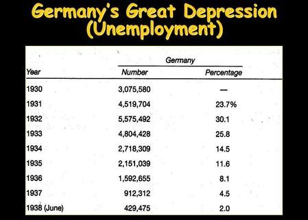 "Germany's Great Depression (Unemployment). First ""100"" Days 1. FDR goes to work-------First ""100"" Days New DealNew Deal  3 R's  Alphabet Agencies."