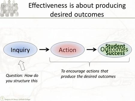 Effectiveness is about producing desired outcomes InquiryAction Outcomes Question: How do you structure this To encourage actions that produce the desired.
