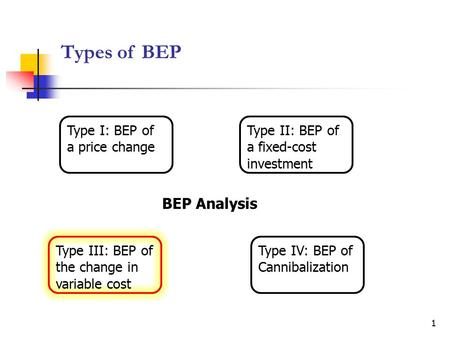 Types of BEP BEP Analysis Type III: BEP of the change in variable cost Type II: BEP of a fixed-cost investment Type I: BEP of a price change Type IV: BEP.