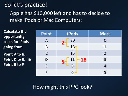 So let's practice! Apple has $10,000 left and has to decide to make iPods or Mac Computers: PointiPodsMacs A200 B181 C152 D113 E64 F05 How might this PPC.