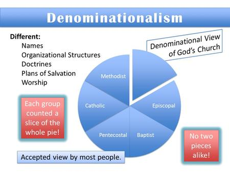 Denominationalism Denominational View of God's Church