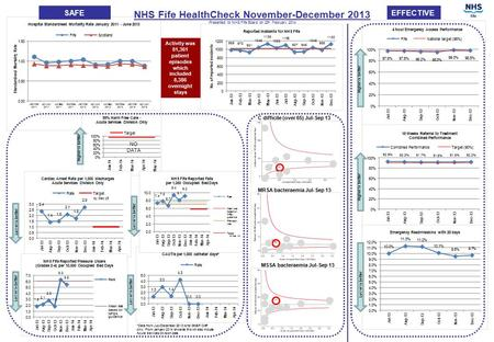 *Data from July-December 2013 is for GNEF CHP only. From January 2014 onwards this will also include Acute Services Division data. SAFEEFFECTIVE C difficile.