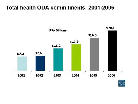 Total health ODA commitments, 2001-2006 US$ Billions.