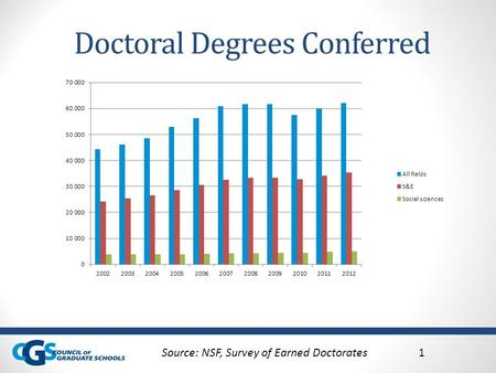 Doctoral Degrees Conferred Source: NSF, Survey of Earned Doctorates1.