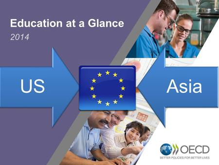 1 USAsia Education at a Glance 2014. Qualification levels in Europe have risen markedly… …but don't always translate into strong foundation skills 2.
