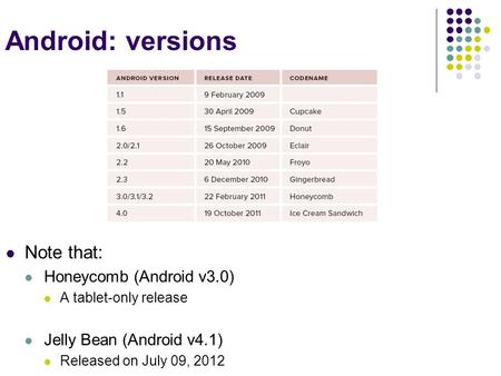 Android: versions Note that: Honeycomb (Android v3.0) A tablet-only release Jelly Bean (Android v4.1) Released on July 09, 2012.