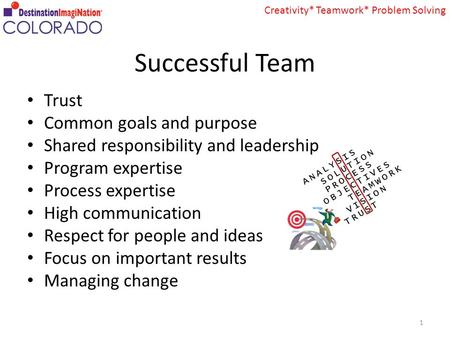 Creativity* Teamwork* Problem Solving Successful Team Trust Common goals and purpose Shared responsibility and leadership Program expertise Process expertise.