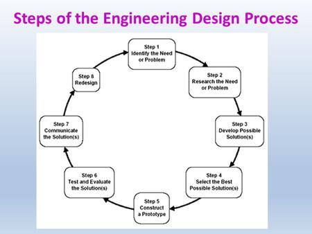 Steps of the Engineering Design Process