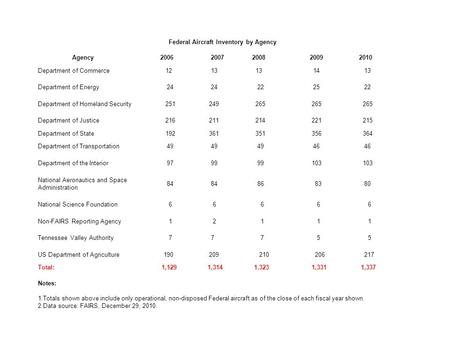 Federal Aircraft Inventory by Agency Agency 2006 2007 2008 2009 2010 Department of Commerce 12 13 14 13 Department of Energy 24 22 25 22 Department of.
