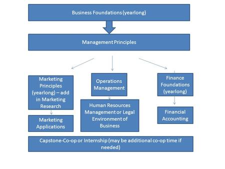 Business Foundations (yearlong) Management Principles Marketing Principles (yearlong) – add in Marketing Research Operations Management Finance Foundations.