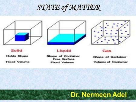 STATE of MATTER Dr. Nermeen Adel. SOLID, LIQUID and GAS are the most common states of matter on Earth.