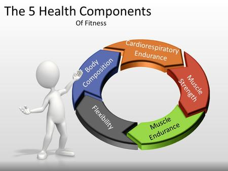The 5 Health Components Of Fitness Body Composition Cardiorespiratory Endurance Flexibility Muscle Endurance Muscle Strength.