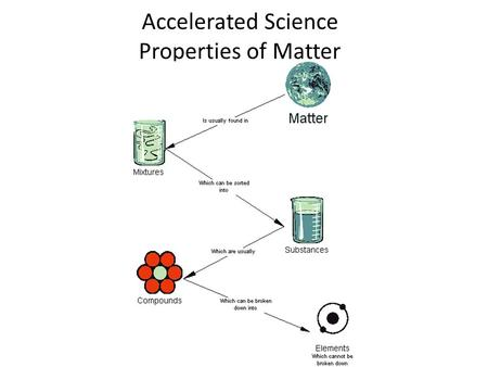 Accelerated Science Properties of Matter. Properties of Matter I.Pure Substance: matter that always has the same composition EX: table salt (NaCl) is.