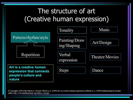 The structure of art (Creative human expression) Pattern/rhythm/style Tonality Music Painting/Draw ing/Shaping Art/Design Verbal expression Theater/Movies.