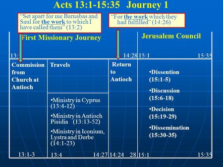 First Missionary Journey Jerusalem Council Commission from Church at Antioch Travels Ministry in Cyprus (13:4-12) Ministry in Antioch Pisidia (13:13-52)