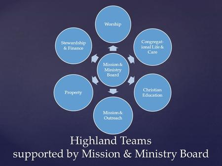 Mission & Ministry Board Worship Congregat- ional Life & Care Christian Education Mission & Outreach Property Stewardship & Finance Highland Teams supported.