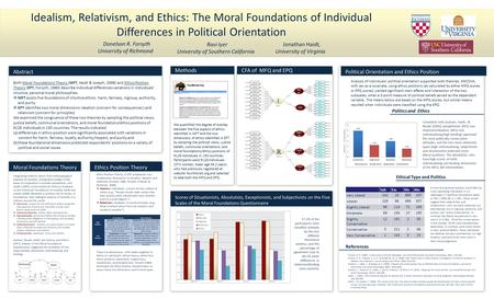 Methods Idealism, Relativism, and Ethics: The Moral Foundations of Individual Differences in Political Orientation Donelson R. Forsyth University of Richmond.