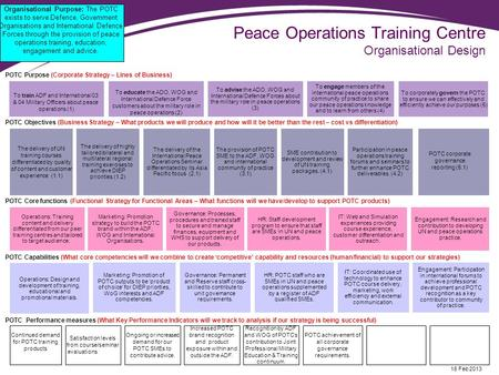 Peace Operations Training Centre Organisational Design POTC Purpose (Corporate Strategy – Lines of Business) POTC Objectives (Business Strategy – What.
