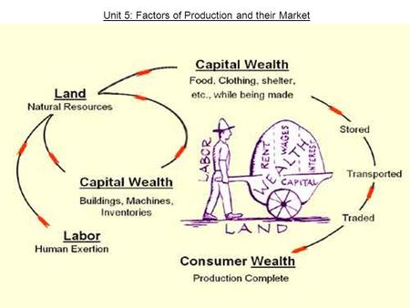 Unit 5: Factors of Production and their Market.