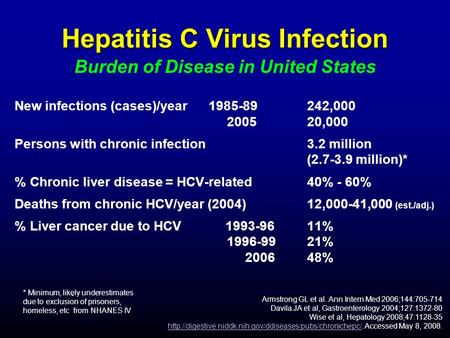 Hepatitis C Virus Infection Hepatitis C Virus Infection Burden of Disease in United States New infections (cases)/year 1985-89242,000 200520,000 Persons.