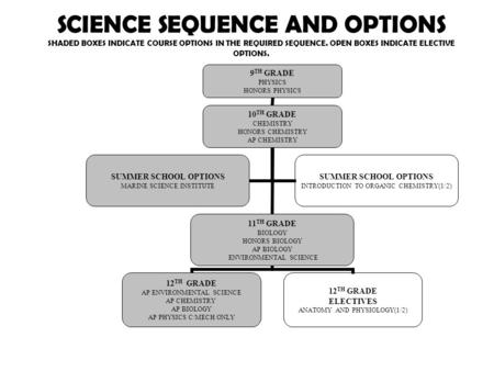 SCIENCE SEQUENCE AND OPTIONS SHADED BOXES INDICATE COURSE OPTIONS IN THE REQUIRED SEQUENCE. OPEN BOXES INDICATE ELECTIVE OPTIONS. 9 TH GRADE PHYSICS HONORS.