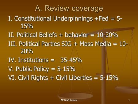 AP Govt Review1 A. Review coverage I. Constitutional Underpinnings +Fed = 5- 15% II. <strong>Political</strong> Beliefs + behavior = 10-20% III. <strong>Political</strong> Parties SIG.